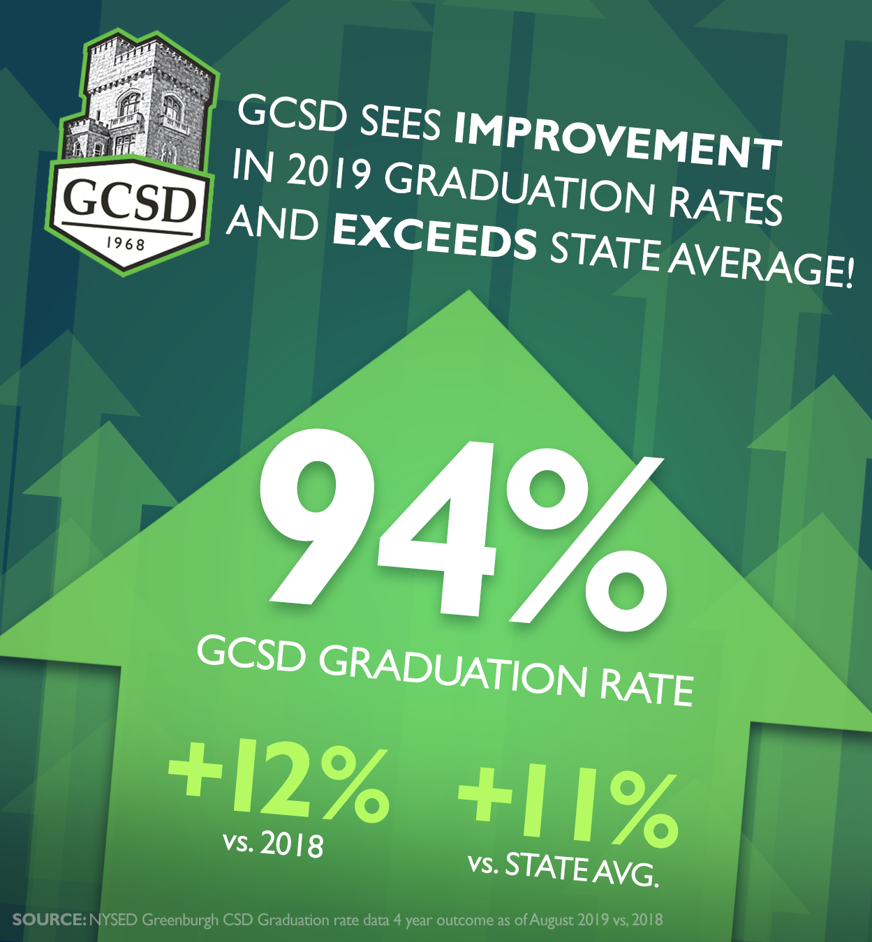 GCSD sees improvement in 2019 graduation rate and exceeds state average